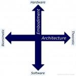 Implementation paradigms